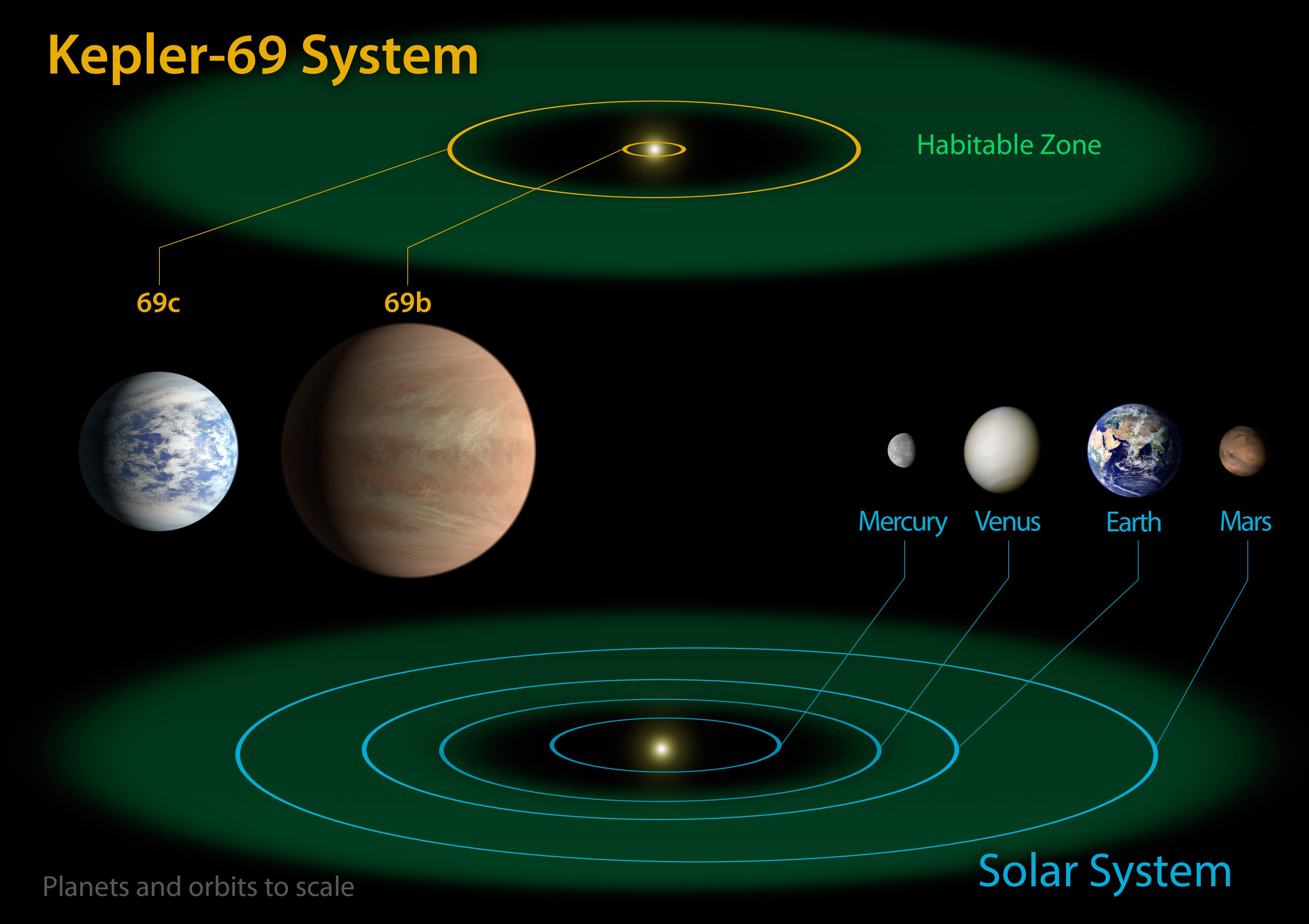 kepler 69 and the solar system \u2013 exoplanet exploration blank solar system diagram facts about the earth! science