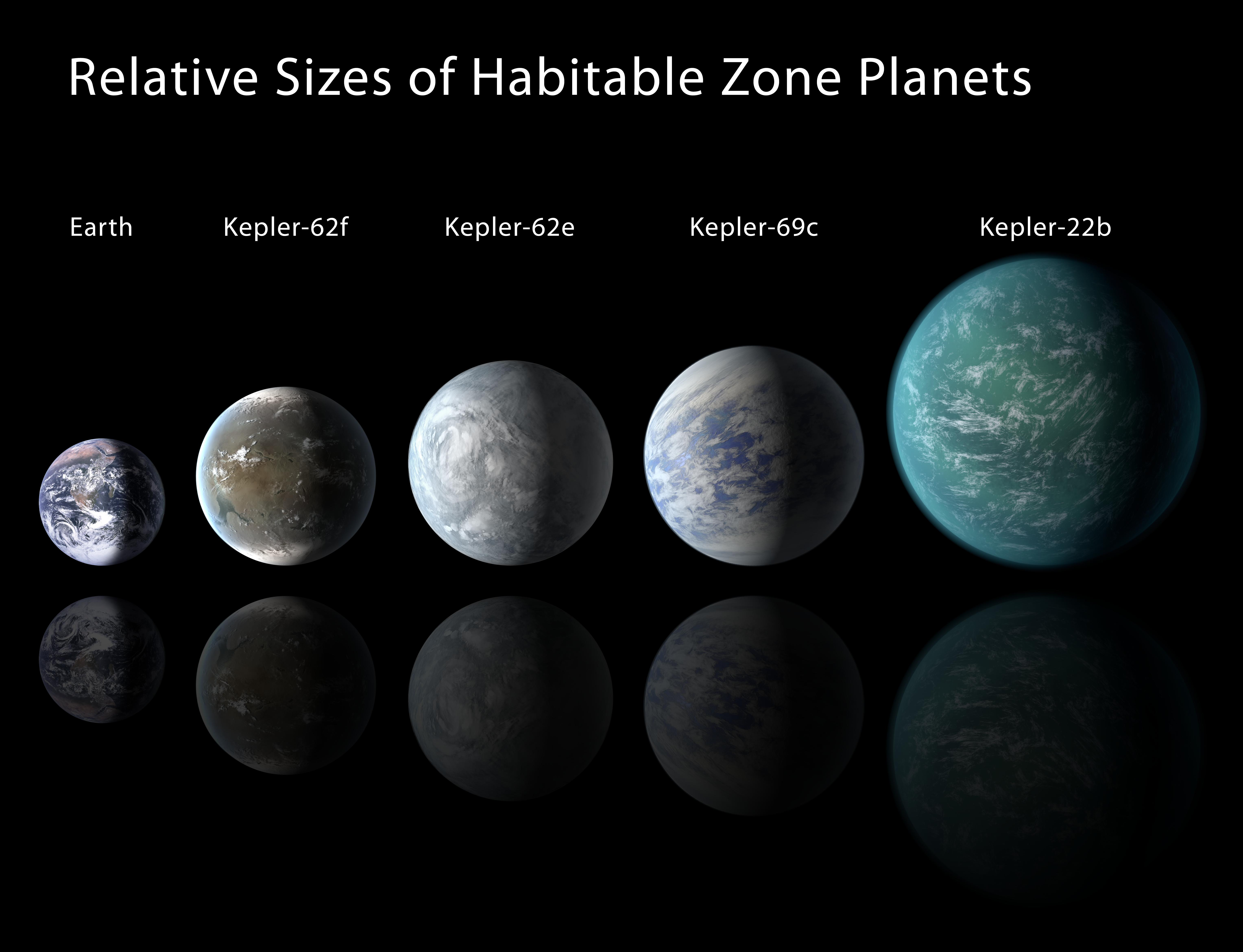 Lining Kepler Habitable Zone Planets Up
