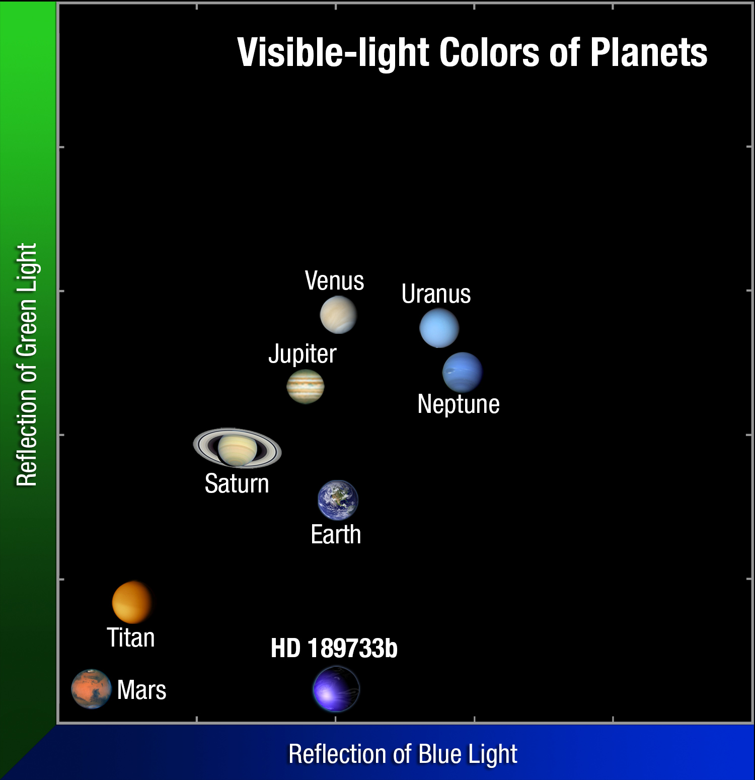 chart for light to all the planets - photo #11