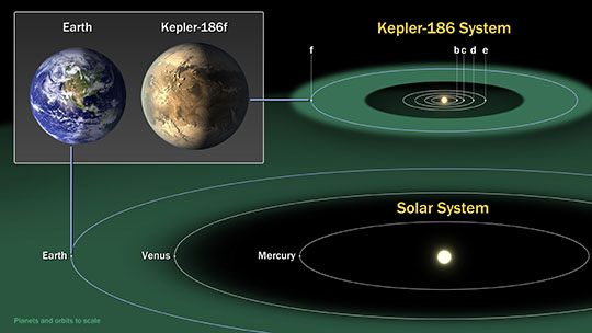 Kepler-186 and the Solar System