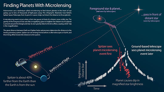 Infographic: Finding Planets With Microlensing