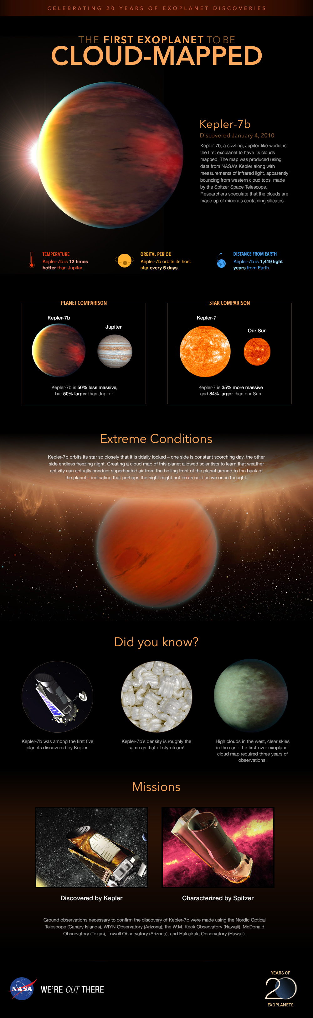 Infographic: Planet Kepler-7b, cloud mapped