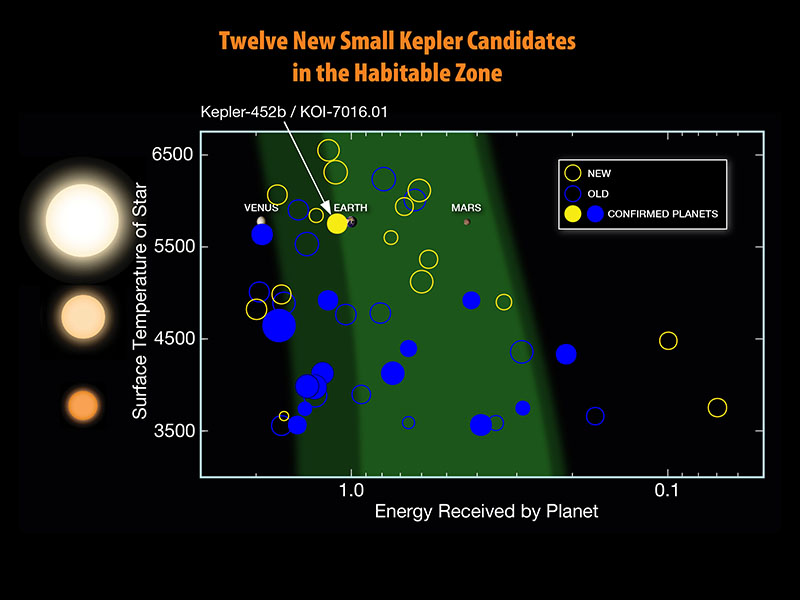 Twelve New Small Kepler Habitable Zone Candidates