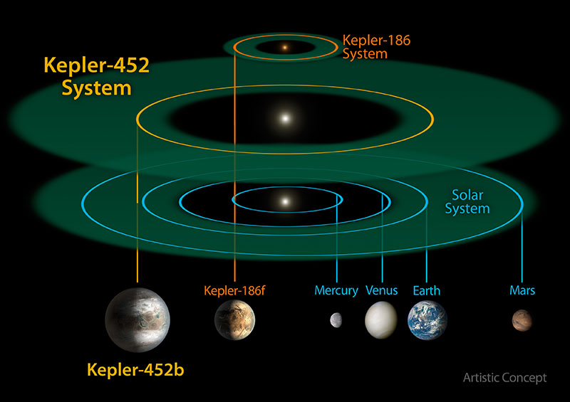 Kepler-452 and the Solar System
