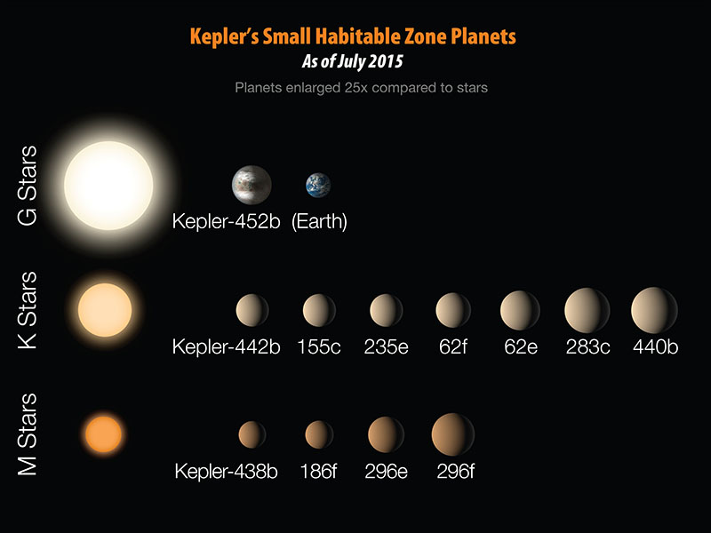 Kepler's Greatest Hits