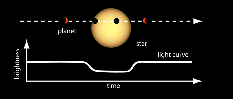 Light Curve of a Planet Transiting Its Star