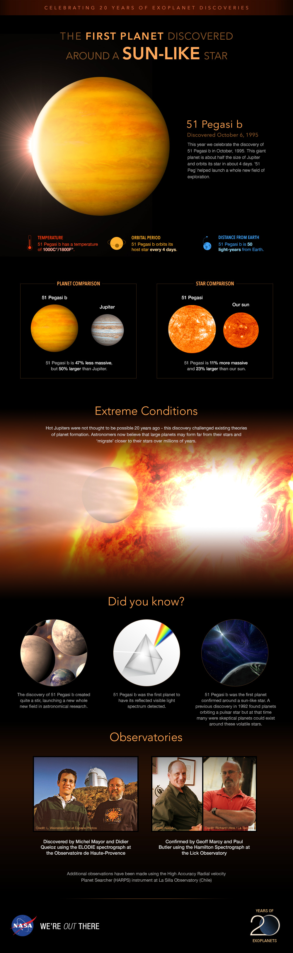 Infographic: Profile of planet 51 Pegasi b