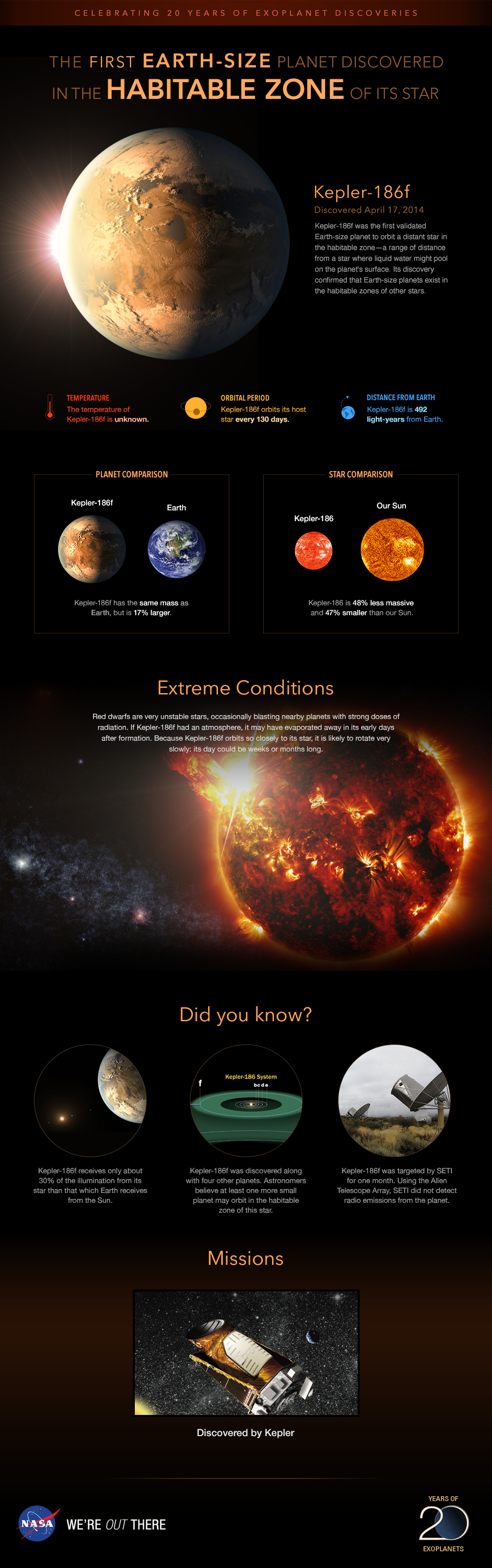 Infographic: Planet Kepler-186f, trailblazer