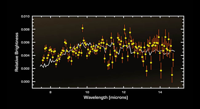 Cracking the Code of Faraway Worlds: An Exoplanet Atmosphere