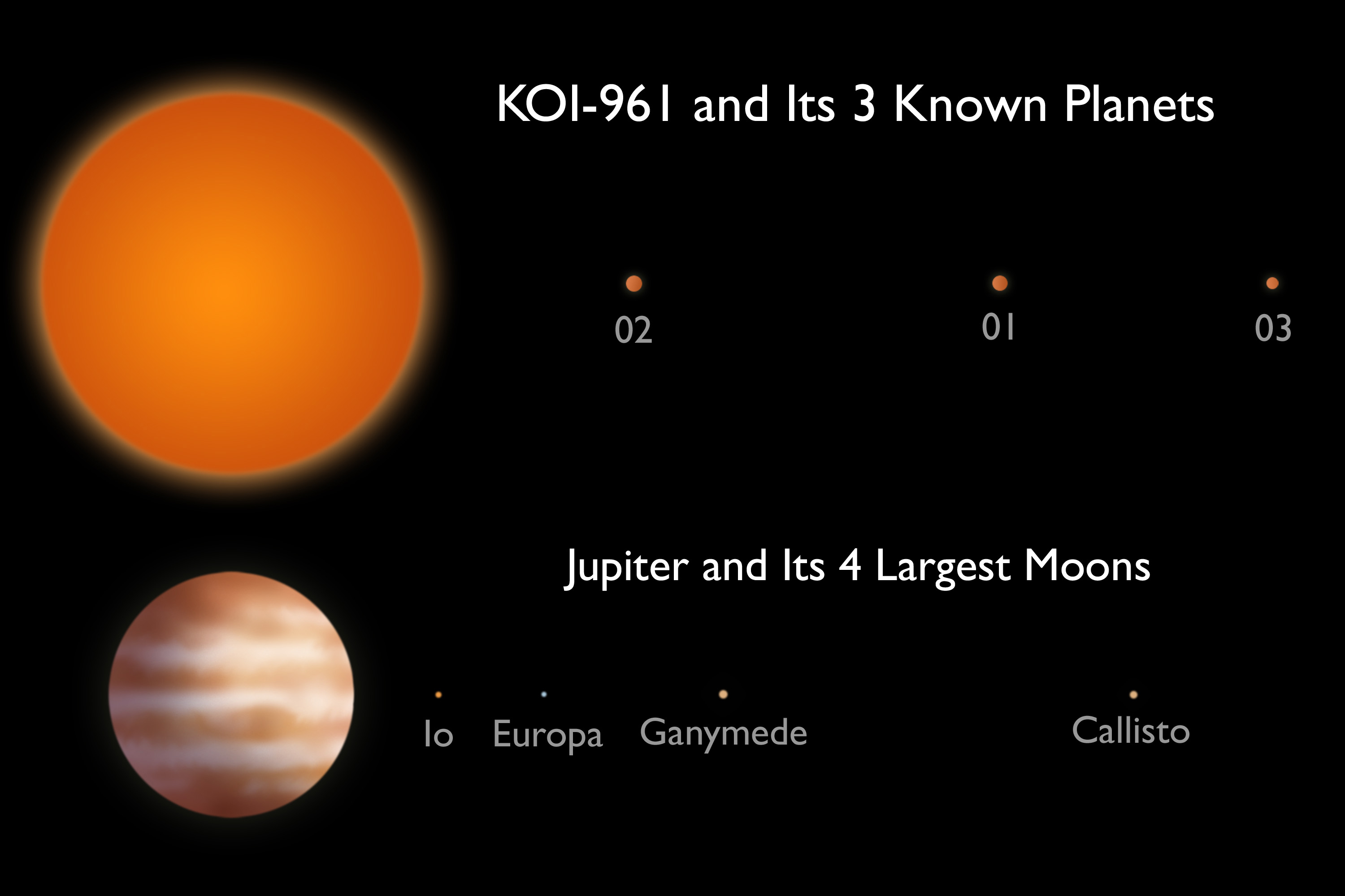 KOI-961 and its three known planets